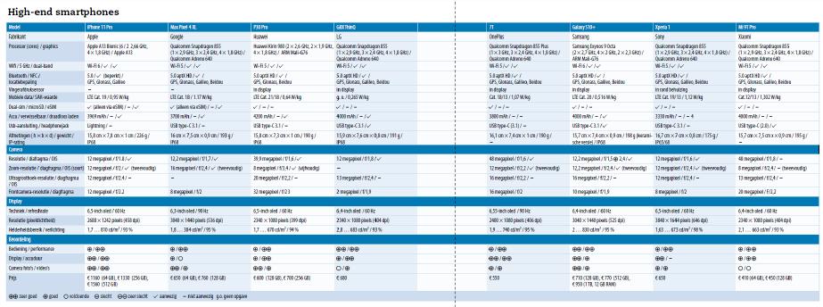\\fnlfs01\RedirectedFolders$\mdt\Desktop\ct-web\topmodel smartphones\topmodel smartphones high-end luxe beste smartphone Apple Google Huawei LG OnePlus Samsung Sony Xiaomi getest vergeleken review tabel download.png