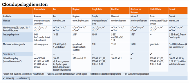 cloudopslag vergelijking prijzen kenmerken download