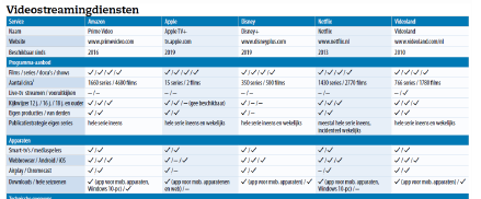 streamingdienst voor films en series video vergeleken tabel download