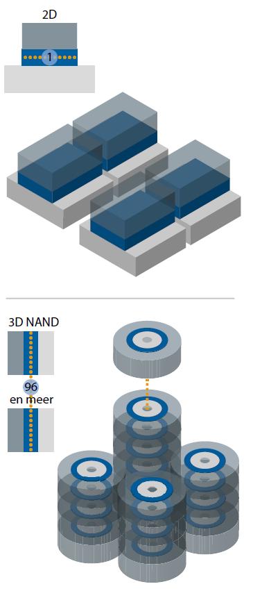 3D-flash structuur schets tekening 3D NAND