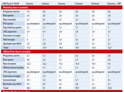 Aantal cores en prestaties bij muzieproductie, beeldbewerking en videobewerking testresultaten tabel download