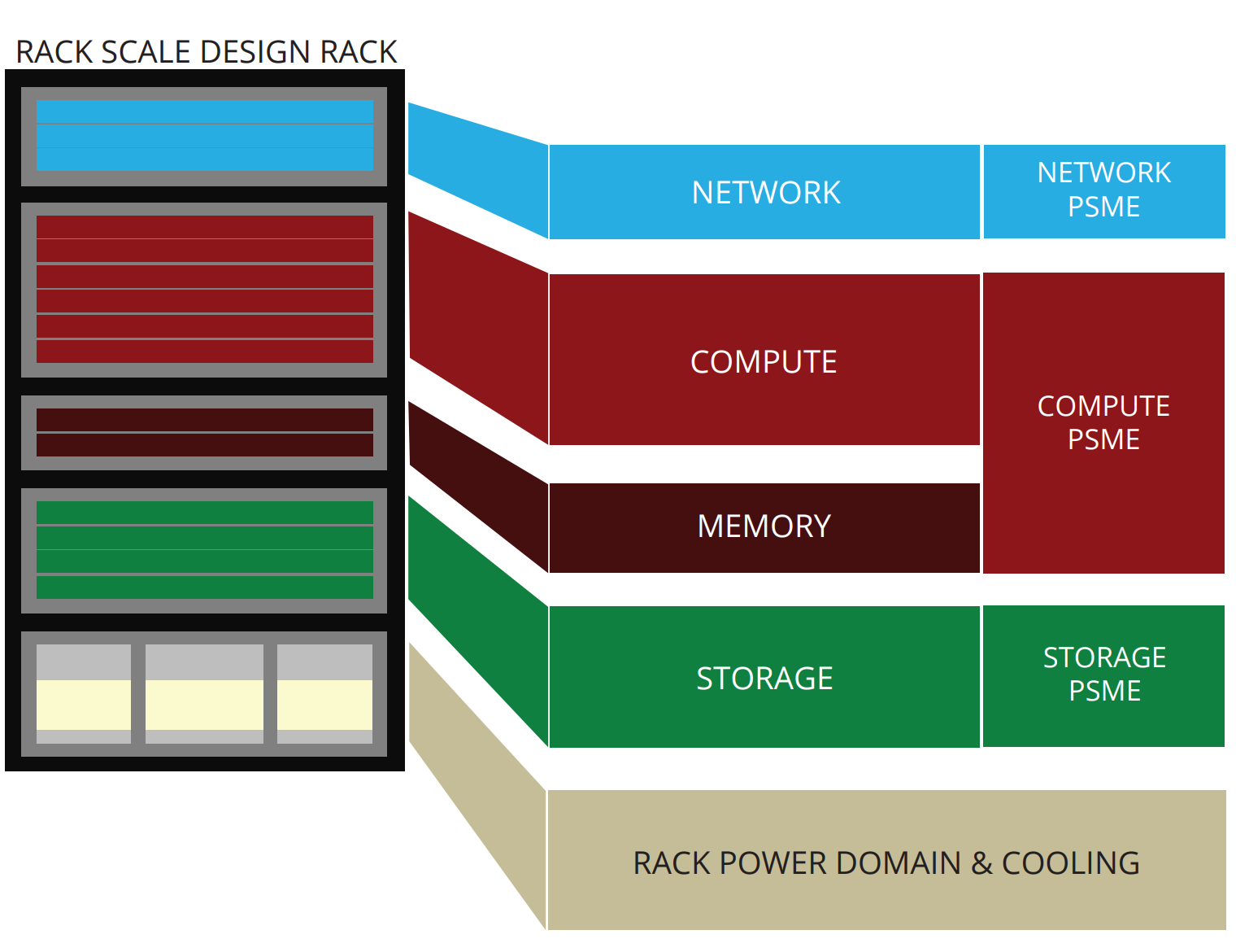 Redfish resources Intel RSD Rack Scale Design schema