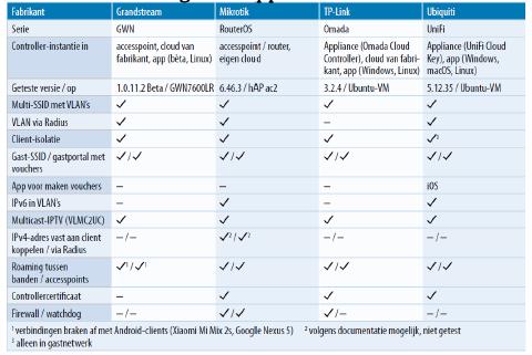 download eigenschappen wifi controllers tabel