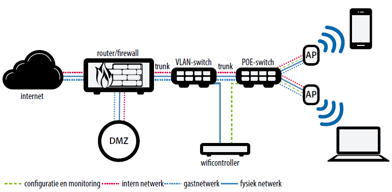 test wifinetwerk VLAN accesspoint controller wifi-controller