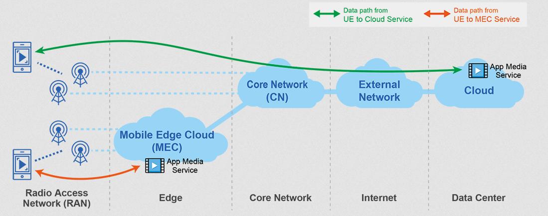 Gigabyte MEC Network