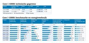 Core i-10000: technische gegevens, benchmarks en energieverbruik