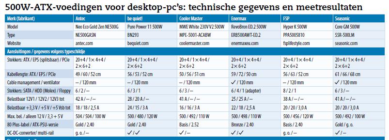 download tabel gegevens