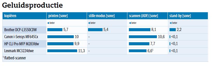All-in-one printer laser kleur geluidsniveau geluidsproductie