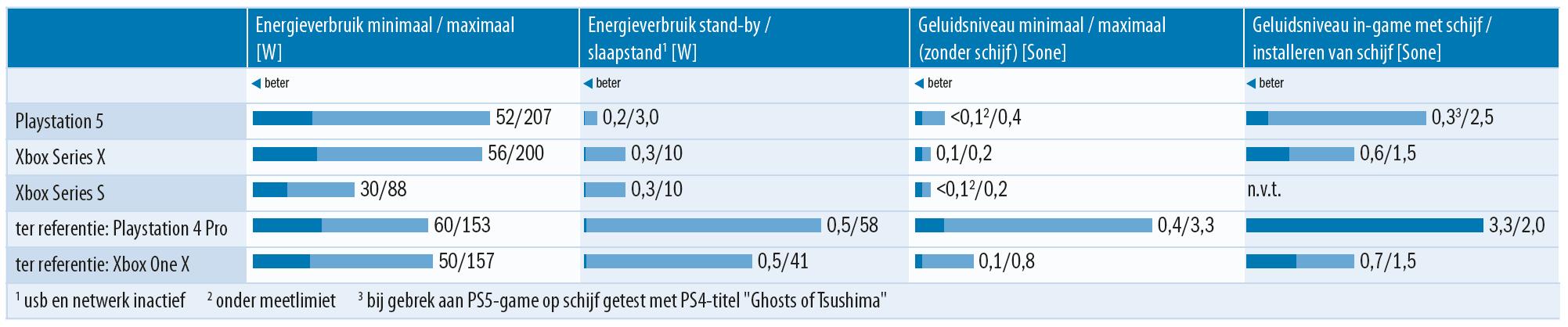 PS5, Xbox X en S energieverbruik en geluidsniveau