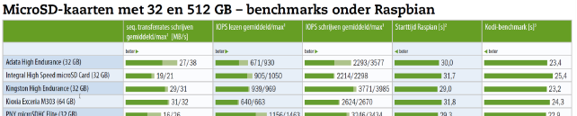 geheugenkaart test benchmarks Raspberry Pi Raspbian download