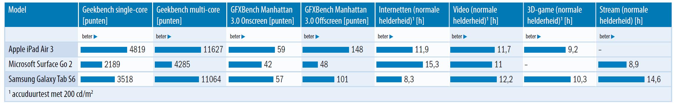 tablets vergelijken accuduur prestaties benchmarks