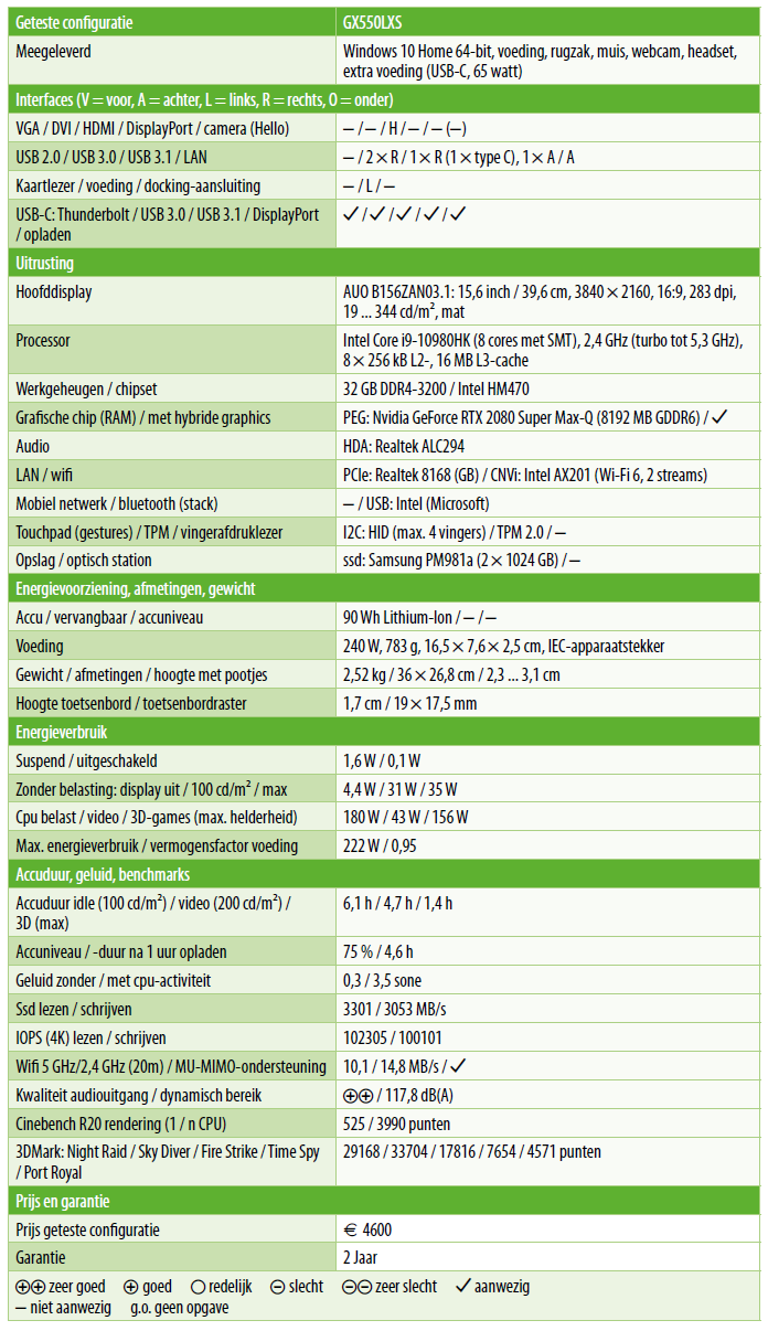 Asus RoG Zephyrus Duo testresultaten tabel