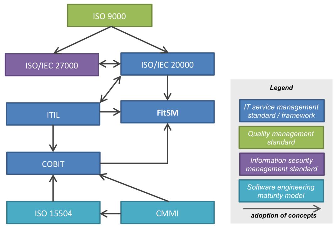 ITSM, Information Technology Service Management
