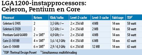 Goedkope Intel cpu's - goedkope pc bouwen