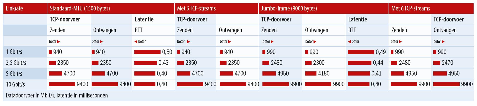 NBase-T snelheden praktijk 1 2,5 5 10 Gbit