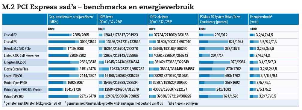 PCIe ssd's benchmarks energieverbruik
