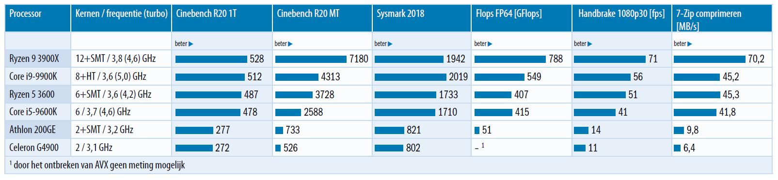 benchmark resultaten processor desktop pc