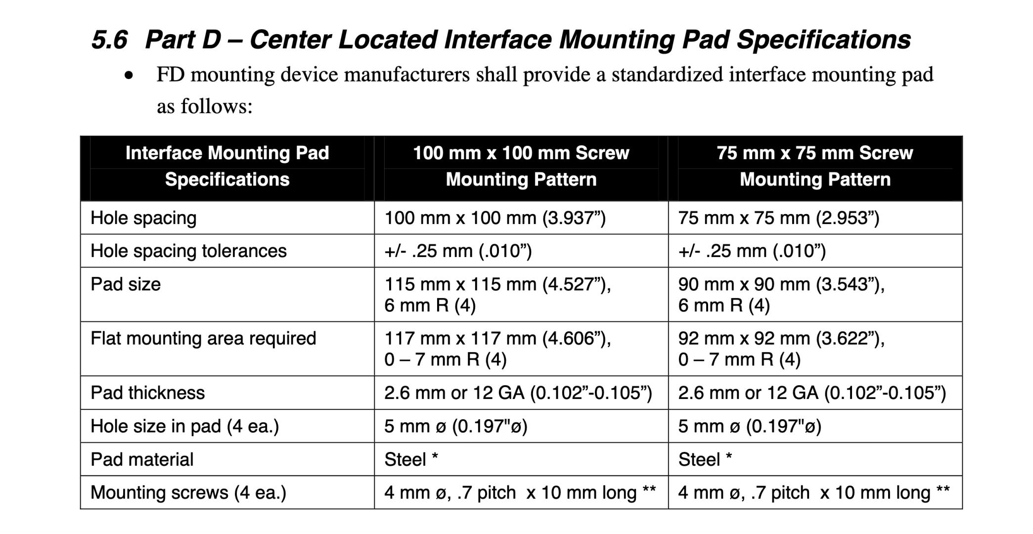 VESA norm schroefgat gaten montage plaat afstand grootte