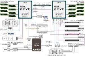 Gigabyte R282-Z96 AMD Epyc