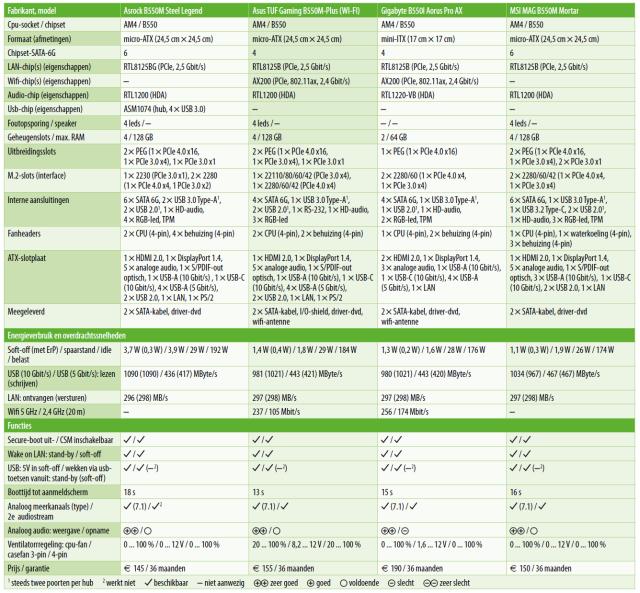 download tabel Ryzen B550 moederbord review test moederborden AMD