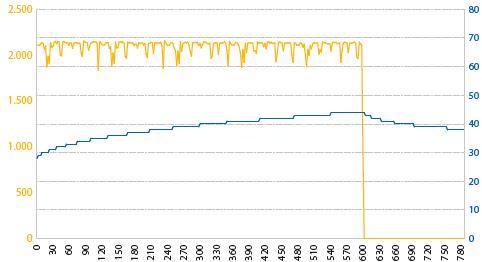 grafiek koelblok aqua computer