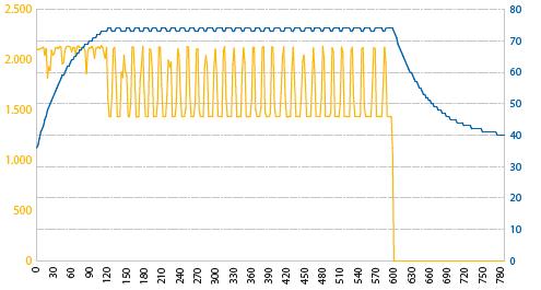 grafiek met kleine luchtstroom dankzij cpu-koeler