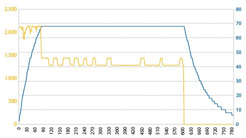 grafiek zonder afkoelende luchtstroom