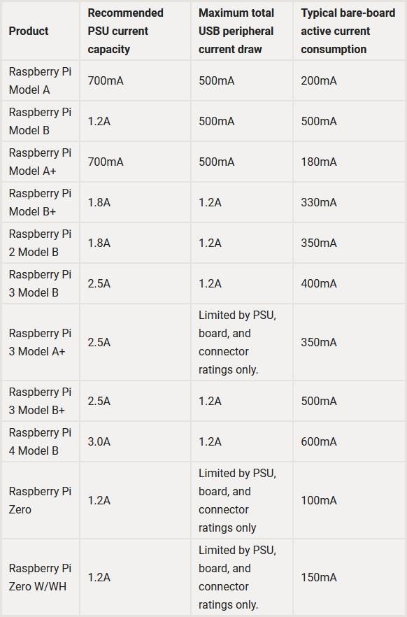Voedingsvereisten raspberry Pi per model