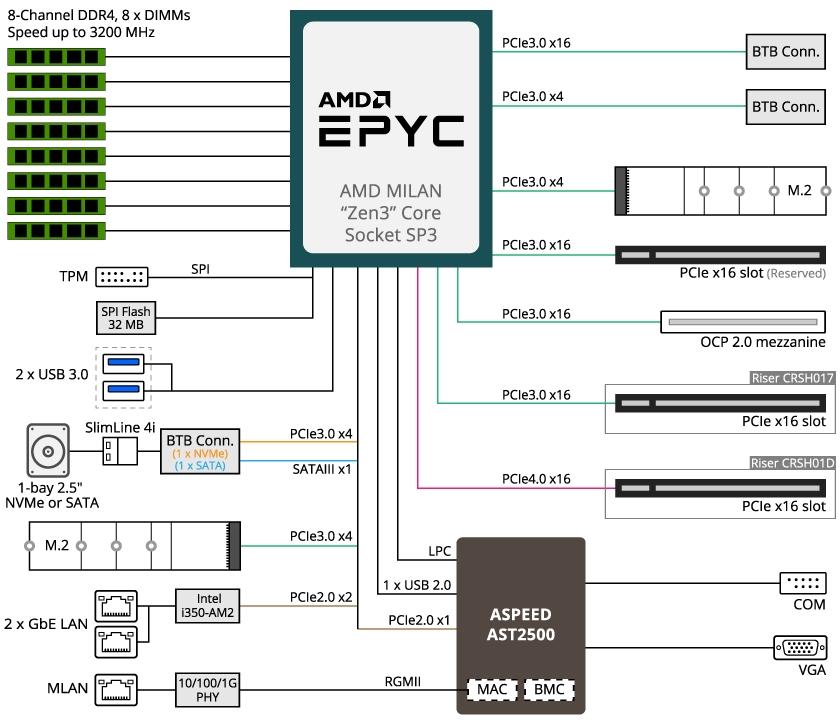 AMD Epyc cpu's