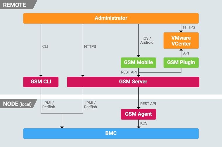 Remote beheer Gigabyte