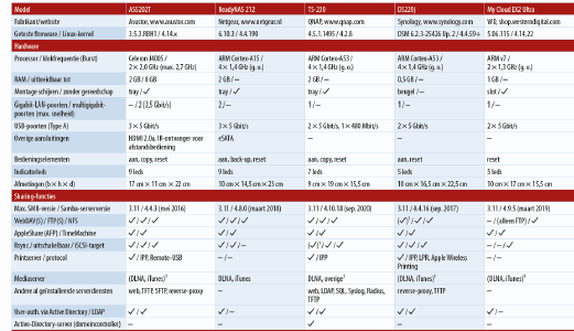 download goedkope NAS kopen test review netwerk opslag beste eenvoudige NAS tabel
