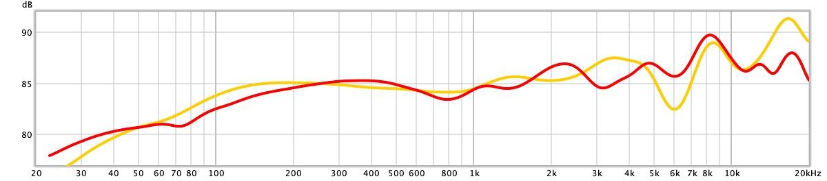 frequentiekarakteristiek akg k702 koptelefoon vs sennheiser hd 600