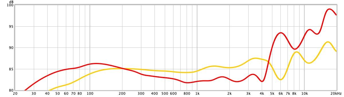 frequentiekarakteristiek ath pdg1a headset vs hd 600