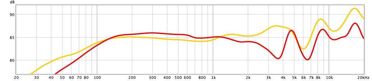 frequentiekarakteristiek sennheiser game one vs sennheiser hd 600