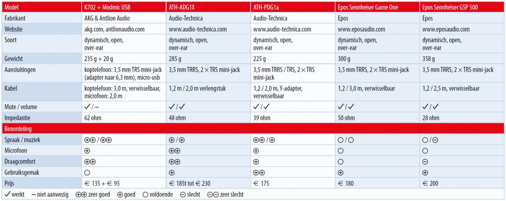 headset videobellen tabel testresultaten