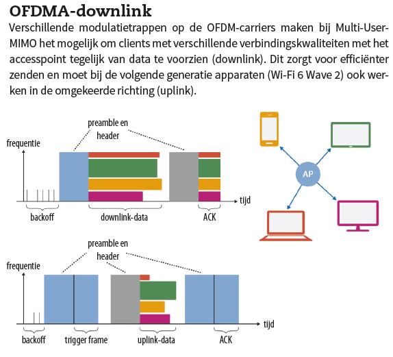 OFDMA-downlink kader wifi 6