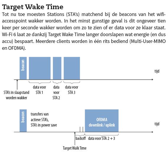 Target Wake Time wifi 6