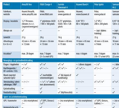 fitness activity tracker gezondheid meten vergelijkende review test resultaten tabel