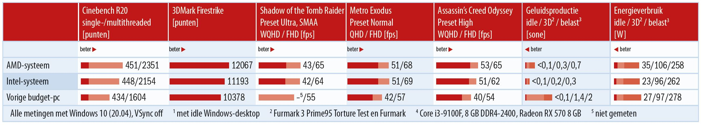 game pc benchmark Intel AMD gaming goedkope gaming pc full-hd energieverbruik geluidsniveau