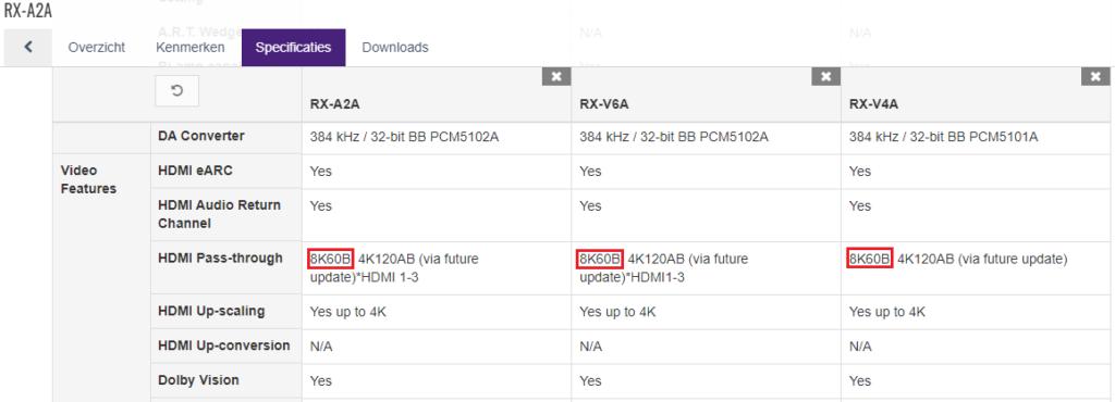 hdmi 2.1 yamaha receiver informatie