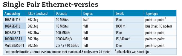 Single Pair Ethernet-versies netwerkkabels