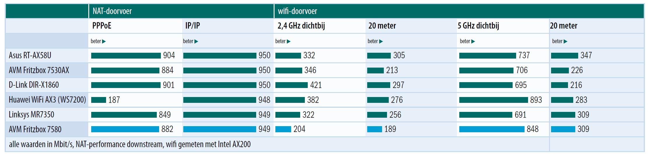 Wi-Fi 6 snelheden router test versus Wi-Fi 5 dichtbij veraf NAT-doorvoer