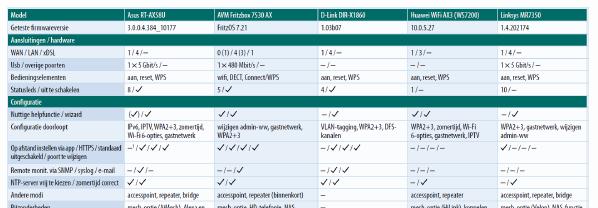 download testresultaten Wi-Fi 6 router test snelheid versus Wi-Fi 5.doc.pdf