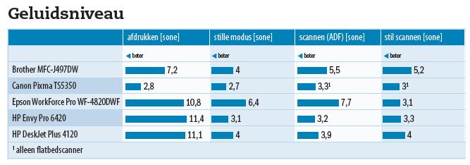 inkjetprinters multifunctionals geluidsniveau