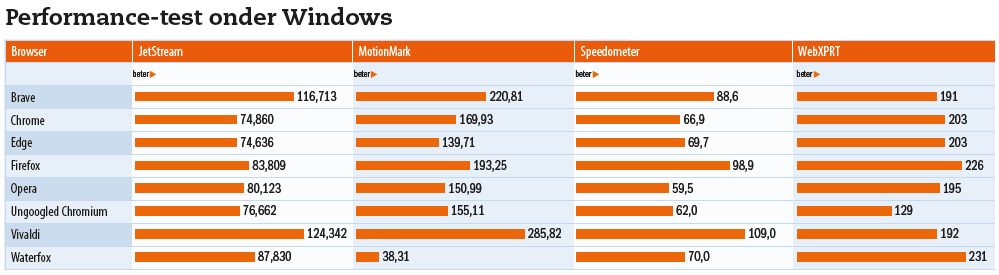 performancetest alle browsers windows