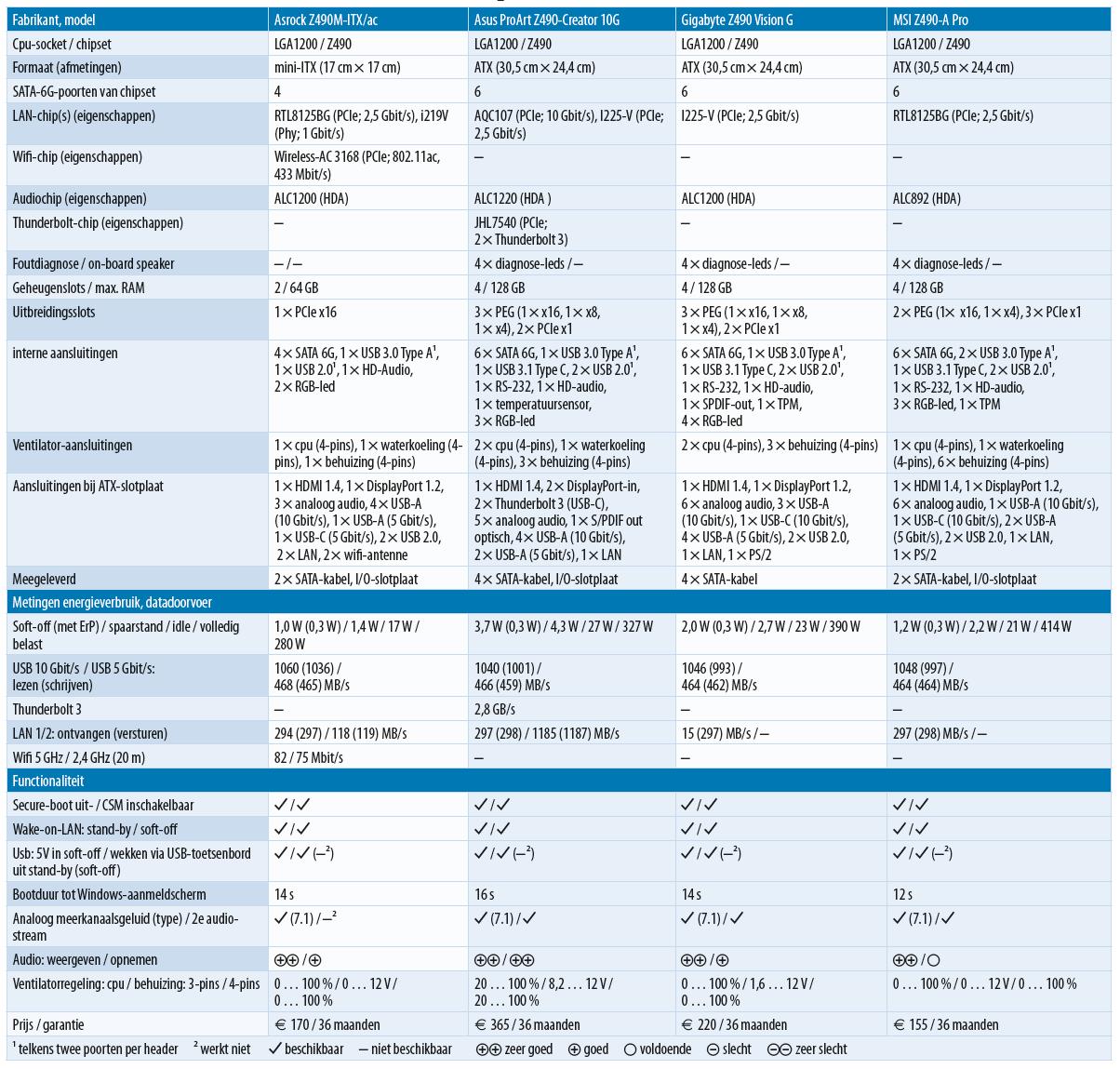 tabel Z490 moederbord test review LGA1200 vergelijking Intel Core-i.jpg