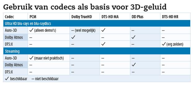 Codecs als basis voor 3d-audio