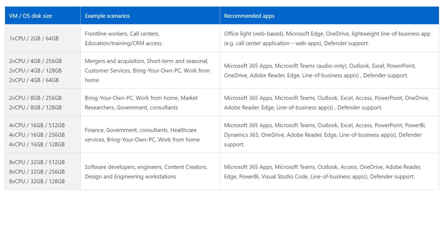 windows 365 configuraties