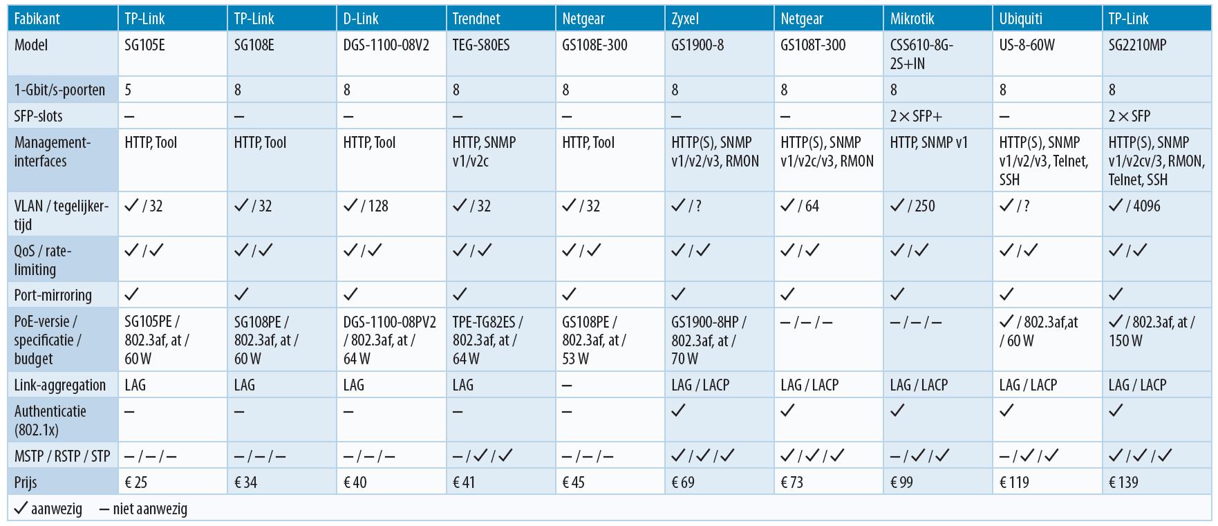 goedkope managed gigabit switches overzicht tabel