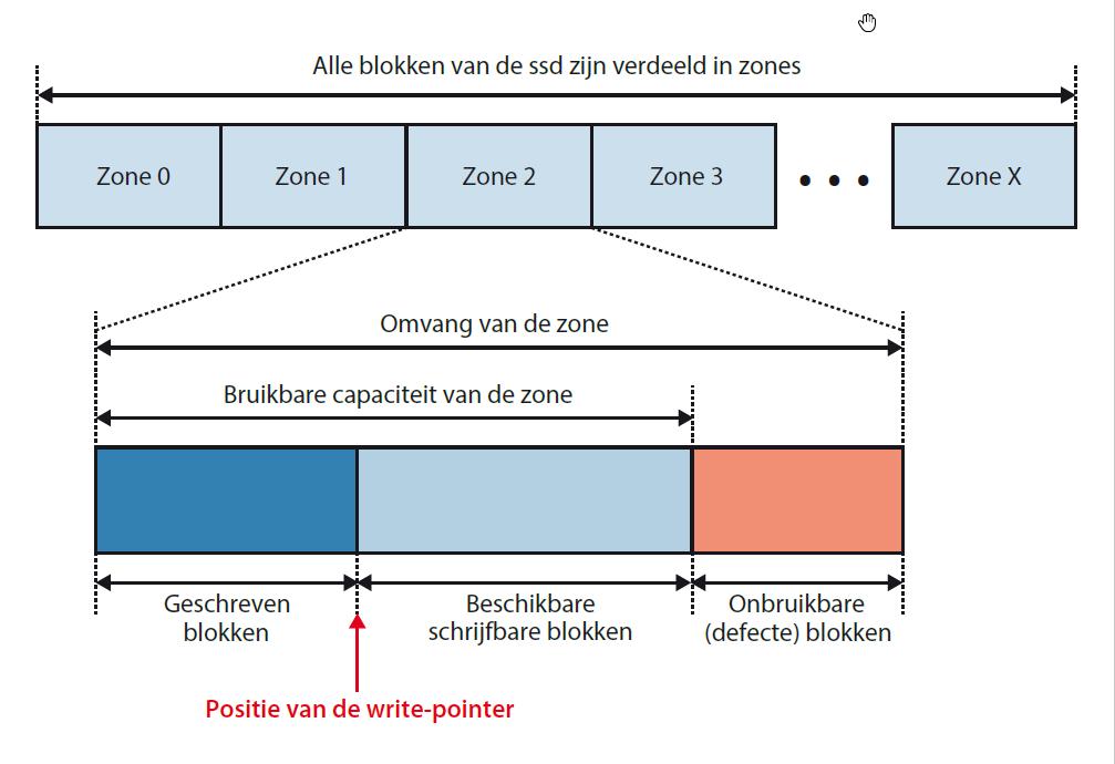 ssd harde schijf: data hostsysteem zones SMR
